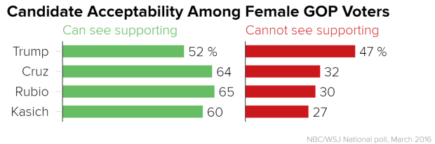 candidate_acceptability_among_female_gop_voters_can_see_supporting_cannot_see_supporting_chartbuilder_cd67ec488467ee4855efd48934dd3253.nbcnews-ux-2880-1000