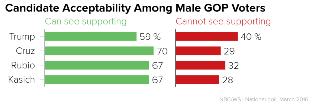 candidate_acceptability_among_male_gop_voters_can_see_supporting_cannot_see_supporting_chartbuilder_0d39320811b1fd8e372f198528db8b67.nbcnews-ux-2880-1000