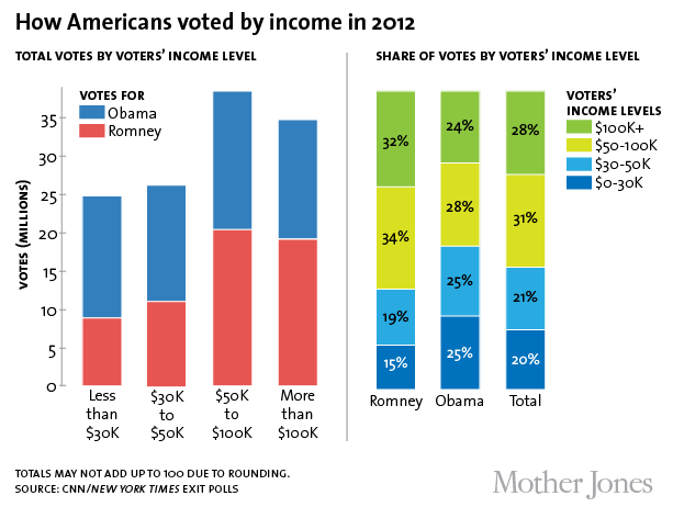 2012 vote by income-01