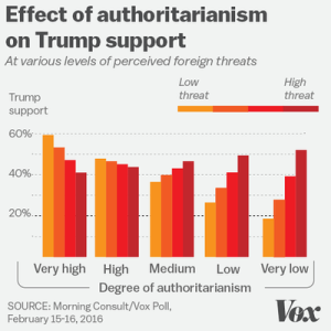 authoritarians_foreign_threats1_480.0